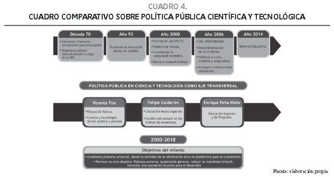 Las políticas educativas federales en ciencia tecnología en el periodo 2000 – 2012 en México.