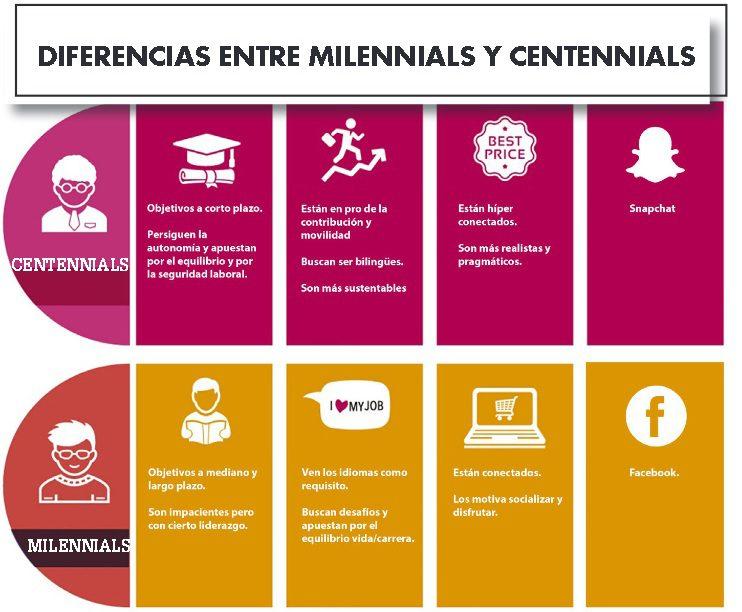 Millennials y centennials: ¿Reacción o colapso?